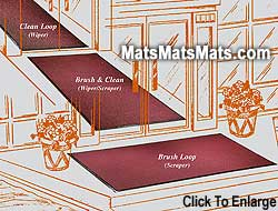 Commercial Indoor Outdoor Mats When You Want The Job Done Right!